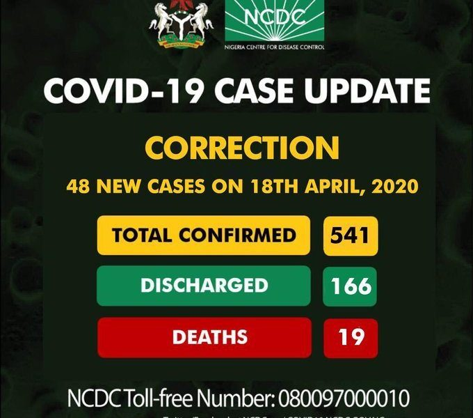 There Are 541 Confirmed Cases Of Coronavirus In Nigeria And Not 542 – NCDC Corrects Mistake